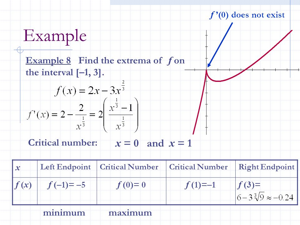 f '(0) does not exist Example. Example 8 Find the extrema of f on the interval [–1, 3]. Critical number: